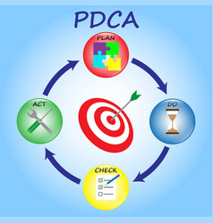 Pdca - cystal balls - bulls eye vector