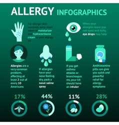 Allergy Infographics Set vector image