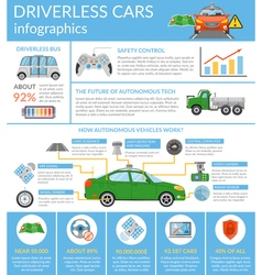 Driverless car autonomous vehicle infographics vector