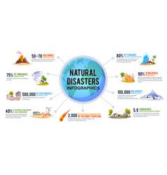 Natural disaster infographic earth environmental vector