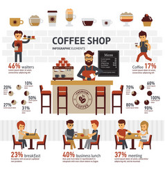 infographic coffee shop flat vector image