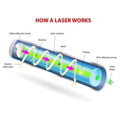 How a Laser Works vector image vector image