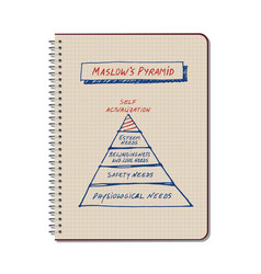 maslows pyramid drawn by hand on a spiral vector image