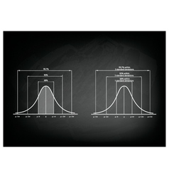 Normal Distribution Diagram or Gaussian Bell Curve vector image