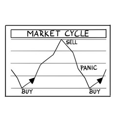 Cartoon stock market cycles and phases on vector