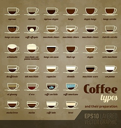 Coffee types and their preparation vector