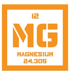Magnesium chemical element vector