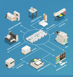 Printing house production isometric flowchart vector