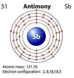 Symbol and electron diagram for Antimony vector image