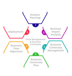 Crisis management and business continuity disaster vector