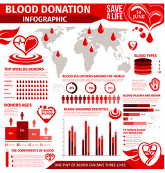 Blood donation infographic with chart and graph vector