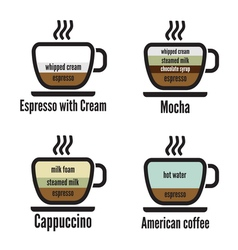Diagram types of coffee vector