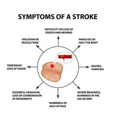 Symptoms a stroke world stroke day vector