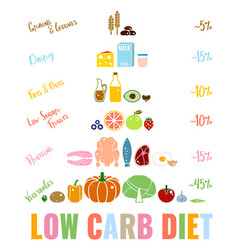 Low-carbohydrate diet poster vector