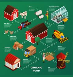 farm food production flowchart vector image vector image