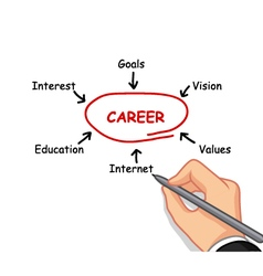 Hand writing career concept vector