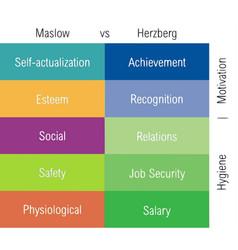 Maslow and herzberg motivation theories vector