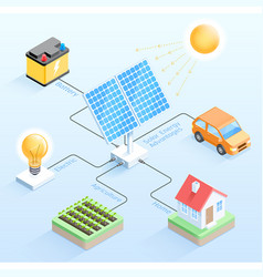 Solar energy advantages isometric vector