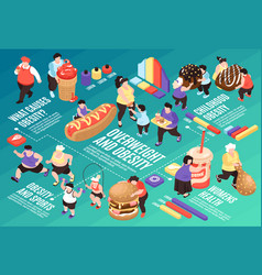 obesity risks isometric flowchart vector image