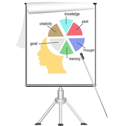 analyzing human mind on flipchart vector image vector image