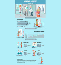 ophthalmology infographic concept vector image
