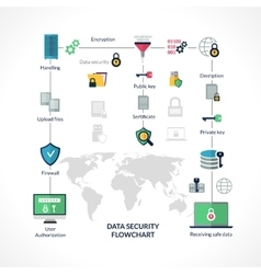 Data Security Flowchart vector
