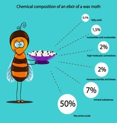 Chemical composition an elixir a wax moth vector