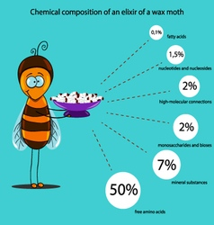 Chemical composition of an elixir of a wax moth vector