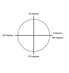 Unit circle coordinates vector