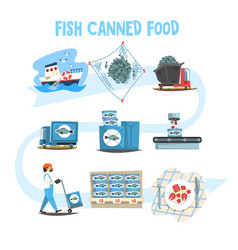 Fish canned food set fish industry canned process vector