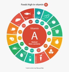 Foods high in vitamin A vector