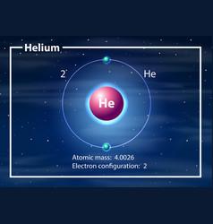 helium atom diagram concept vector image