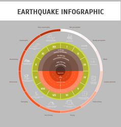 Cartoon earthquake magnitude infographic concept vector