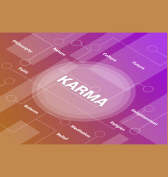 Karma concept words isometric 3d word text vector
