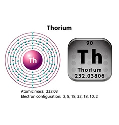 Symbol and electron diagram for Thorium vector