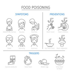 Food poisoning symptoms triggers and preventions vector