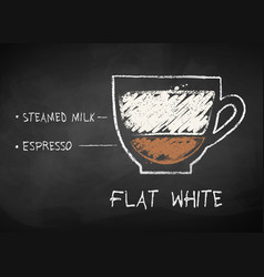Chalk sketch flat white coffee recipe vector