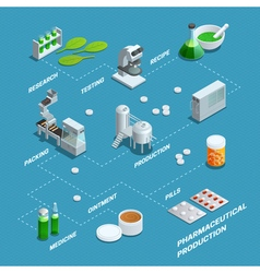 Poster Of Pharmaceutical Production Flowchart vector image