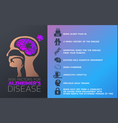 Risk factors for alzheimers disease icon design vector