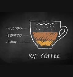 Chalk drawn sketch of raf coffee vector