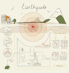 Infographics about earthquake vector
