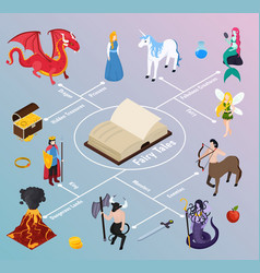Mythical creatures isometric flowchart vector