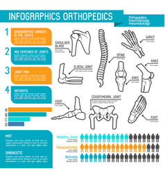Orthopedics medicine statistic infographic design vector