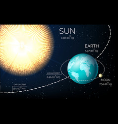 sun earth and moon vector image
