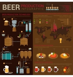 Different types of beer infographics with world vector image