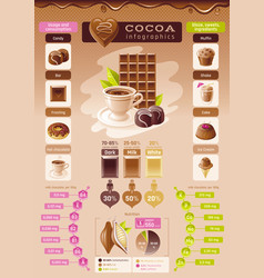 cacao chocolate icons healthy dessert food - vector image