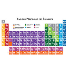 french periodic table elements vector image