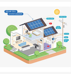 Solar cell system diagram vector