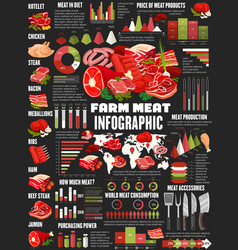 Butchery meat food products infographic diagrams vector