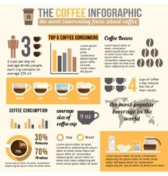 Coffee infographic and statistic vector image